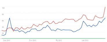 Instagram vs. Tumblr v Česku podle vyhledávání v Google