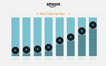Takto Amazon znázorňuje vývoj prodeje černých desek, aniž ktomu sděluje počty.