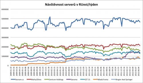 Návštěvnost serverů jednotlivých největších provozovatelů
