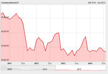 IE0031283637. Vývoj podílových jednotek fondu od 1.9.2010 do 7.8.2014