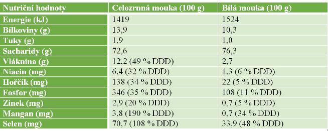 Srovnání nutričních hodnot celozrnné a bílé mouky (ve 100 g). Zkratka DDD znamená denní doporučená dávka, zde určeno pro dospělou ženu o střední fyzické aktivitě