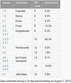 Tabulka Android k 1.8.2012