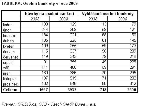 osobni bankroty 2009