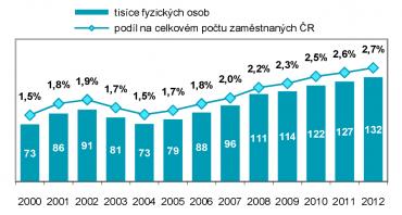 Počet IT odborníků v ČR