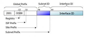 Struktura a dělení globálních IPv6 adres