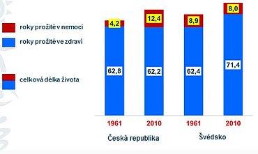 Délka života v ČR a ve Švédsku – muži, vývoj v letech 1961 až 2010