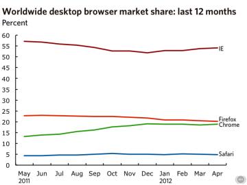 Vývoj tržního podílu prohlížečů za posledních 12 měsíců