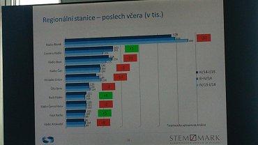 Oblíbenost regionálních stanic v České republice podle aktuálních výsledků Radioprojektu. Graf lze zvětšit.
