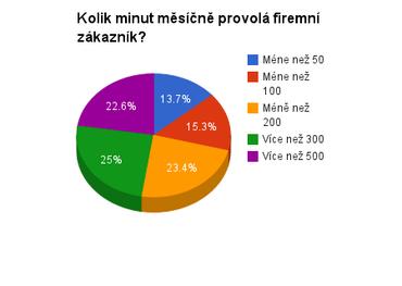 Výsledky průzkumu mezi čtenáři serveru Podnikatel.cz.