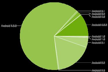 Zastoupení jednotlivých verzí platformy Android dle měření přístupů na Google Play v období 18. června až 2. července 2012.