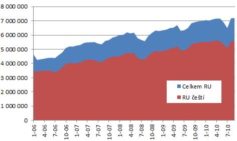cesky-internet-2012-mesicni-navstevnost-