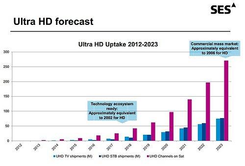 Předpokládaný vývoj na poli Ultra HD v oblasti televizorů, set-top-boxů a televizních stanic od roku 2012 do roku 2023.