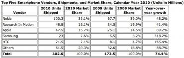 Prodej smartphonů za Q4 2010
