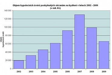 hypoteky