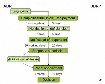 Doba trvání jednotlivých procesních úkonů při doménových sporech (vlevo pro domény .eu, vpravo pro generické domény).