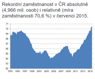Zaměstnanost v ČR