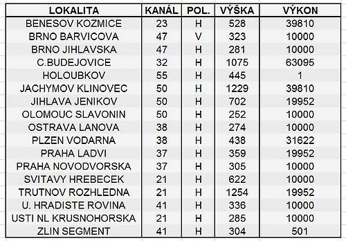 Přehled vysílačů Regionální sítě 7. V tabulce ještě chybí vysílač Svitavy - Hřebečov (kanál 21), který je ve zkušebním provozu.