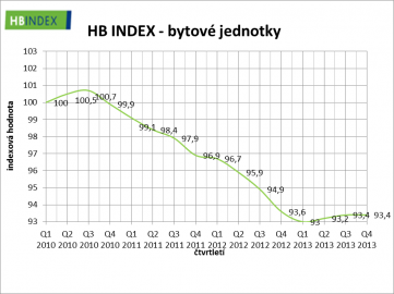 Index ceny bytů