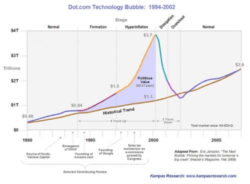 Dotcom bublina na přelomu tisíciletí.