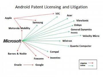 Zelenými šipkami jsou označeny firmy, které s Microsoftem uzavřely licenční dohody ohledně používání patentů k OS Android. Červenými šipkami jsou označeny firmy, se kterými vede Microsoft ve věci patentů soudní spory.