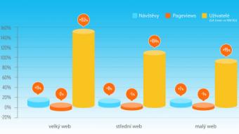 Lupa.cz: SPIR: Čísly z Google Analytics se nechlubte