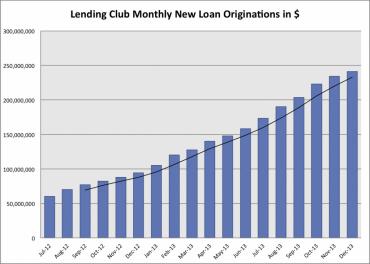 Vývoj objemu nových půjček na platformě Lending Club