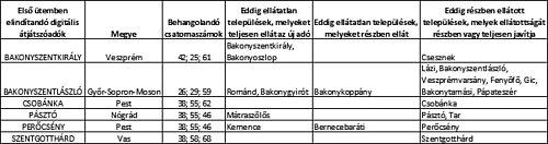 Přehled digitálních vysílačů, které operátor Antenna Hungária zapne 1. srpna.