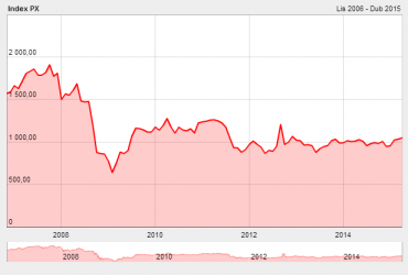 Vývoj PX indexu na pražské burze od roku 2007