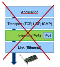 IPv6 není rošířením IPv4
