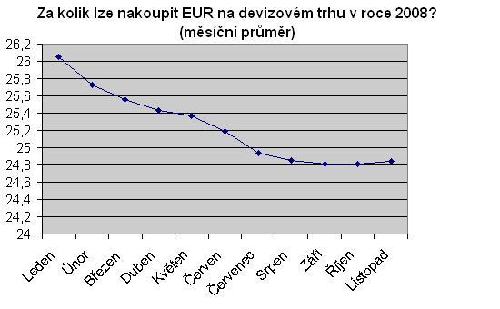 Cena EUR na devizovém trhu