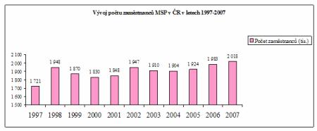 Zpráva MPS  2008 - graf 02