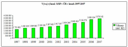 Zpráva MPS  2008 - graf 03