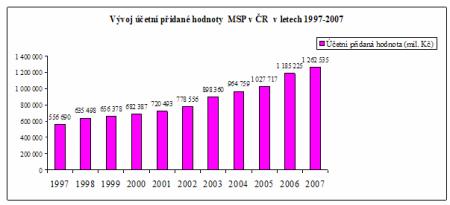 Zpráva MPS  2008 - graf 04