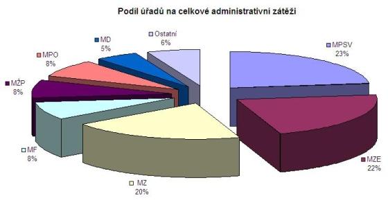 Podíl úřadů na celkové administrativní zátěži