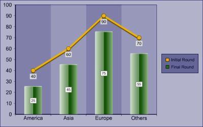 Rich Chart Builder