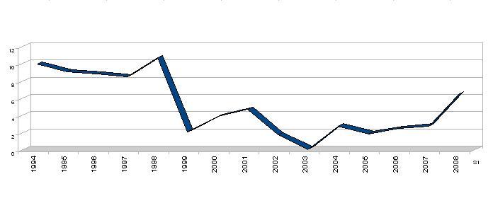 Graf - vývoj cen od roku 1994