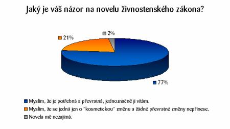 Graf - analýza ZŽ