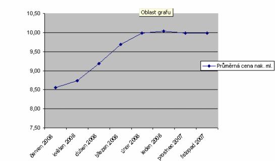 graf cen mléka
