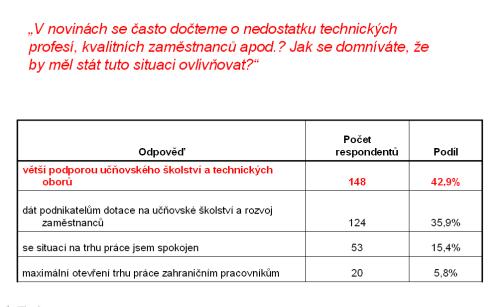 Anketa Poštovka 2