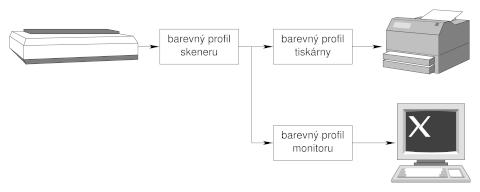 skener–> barevný profil skeneru–> barevný profil tiskárny–> tiskárna, mezi barevnými profily skeneru a tiskárny datová odbočka barevný profil monitoru–> náhled na obrazovce
