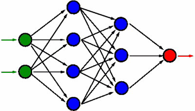 MLP - multi-layer perceptron
