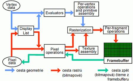 Vykreslovací řetězec OpenGL s vyznačeným blokem pro vyhodnocení evaluátorů