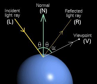 Význam normálového vektoru při výpočtu osvětlení plošky Phongovým osvětlovacím modelem