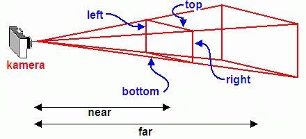 Obrázek 3: význam parametrů funkce glFrustum()