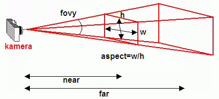 Význam parametrů funkce gluPerspective()