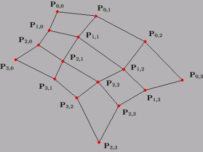 Obrázek 2: Šestnáct řídících bodů Bézierova bikubického plátu