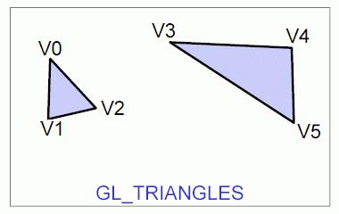 Obrázek 5: Grafická primitiva GL_TRIANGLES