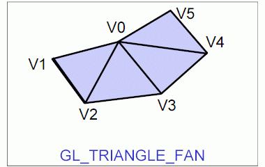 Obrázek 6: Grafické primitivum GL_TRIANGLE_FAN