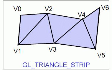Obrázek 7: Grafické primitivum GL_TRIANGLE_STRIP