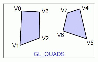 Obrázek 8: Grafická primitiva GL_QUADS